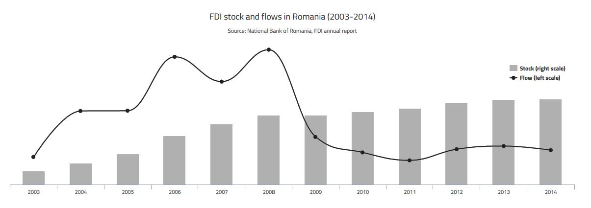 Img03-FDIStocksFlows
