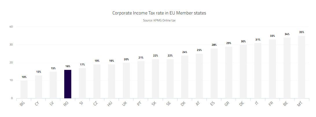 Img12-EU_RO_CorpTaxComp