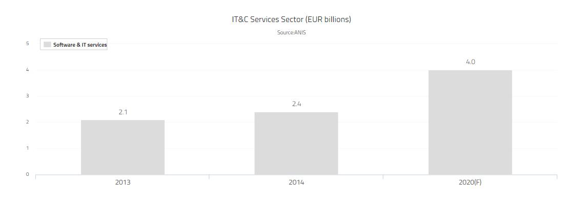 Img14-Sectors_ICT